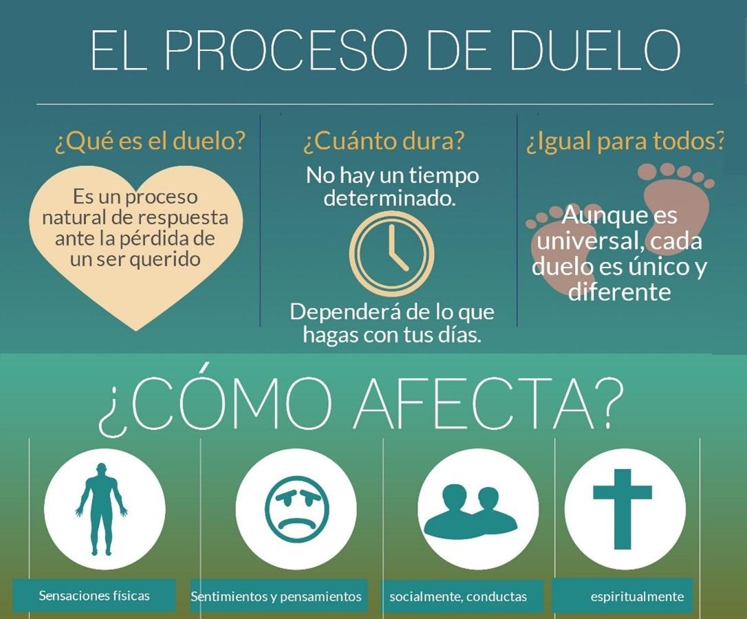 Portada el duelo Sagüés Psicología Oviedo
