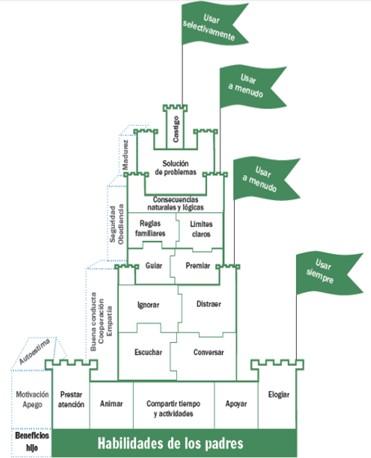 Interior normas Sagüés psicología Oviedo