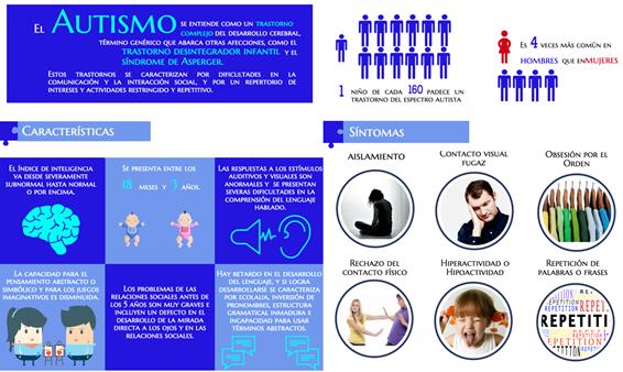 Portada autismo Sagüés Psicología Oviedo
