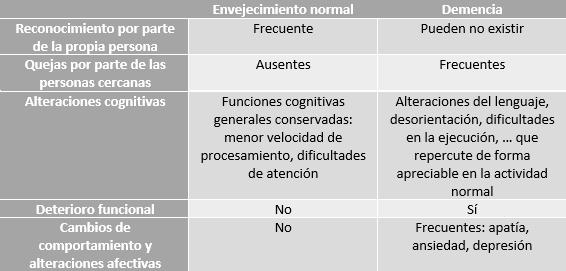 Tabla Sagüés Psicología Oviedo demencia