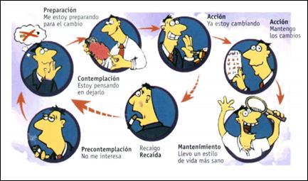 Interior fases del cambio Sagüés Psicología Oviedo