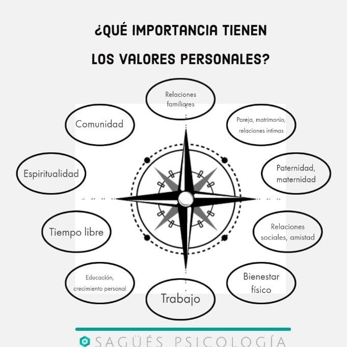 ortada valores Sagüés Psicología Oviedo
