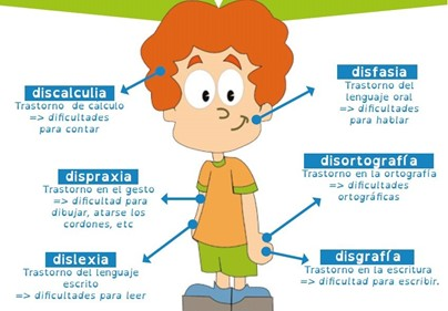 Interior dificultades de aprendizaje Sagüés psicología Oviedo