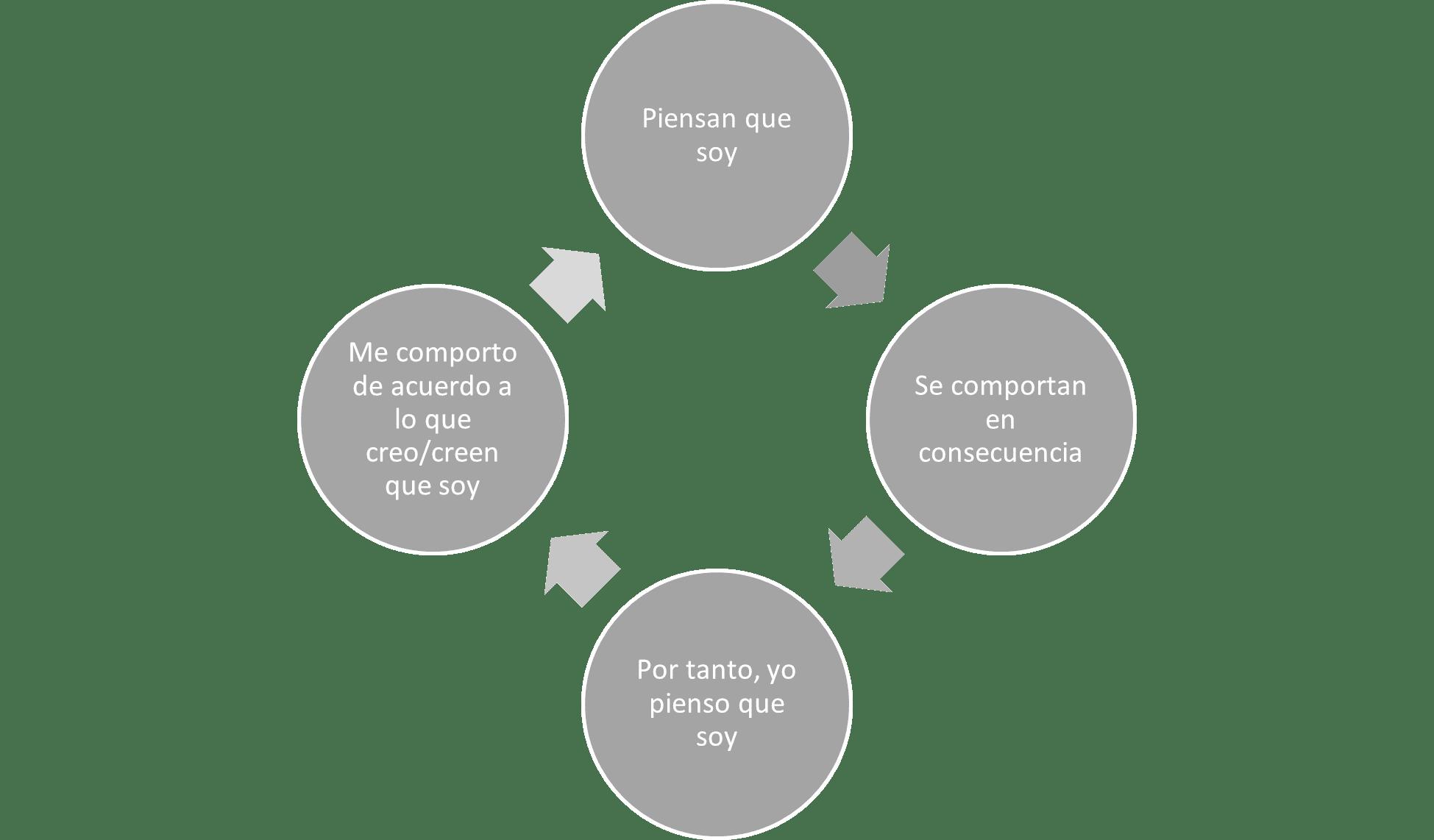 Interior efecto Pigmalión Sagüés Psicología Oviedo